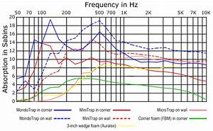 Acoustic Absorption Coefficient Chart Realtraps Product Test Data