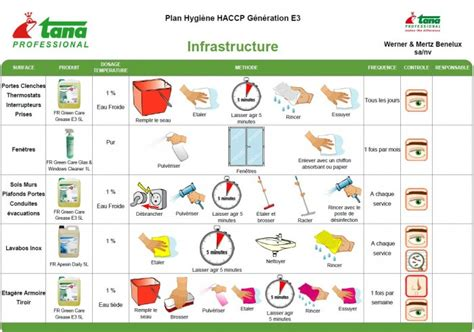 plan de nettoyage cuisine destockage noz industrie alimentaire