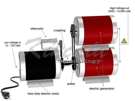 Power Electric Motor by Stacked Unmetered High Voltage Ac Electrical Power