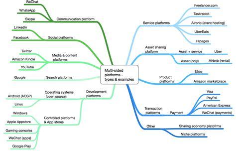 Platform business model [part 1]: the most revolutionary ...