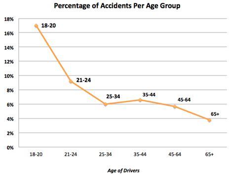 Full Coverage Insurance For Teens