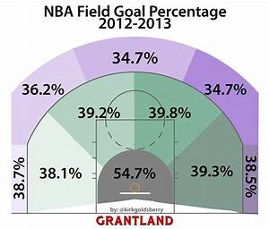 Good Grantland article on NBA shooting spots and most ...