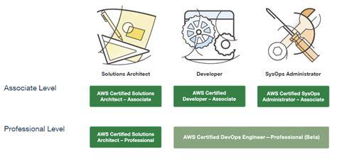 prepare  aws certification aws solutions