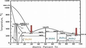 Equilibrium Phase Diagram Of Binary Au