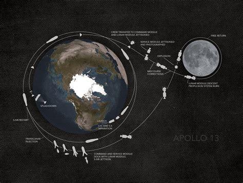 Apollo 13 Mission Map  City Prints