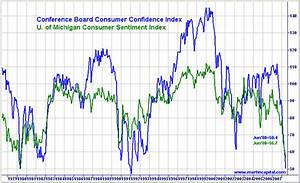 Dow Jones Chart 2008 To Present Are Consumers Confident In The Markets Seeking Alpha