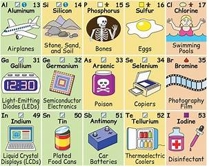 Brilliantly Illustrated Periodic Table Shows the Role ...