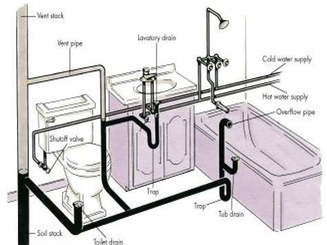 bathroom sink plumbing diagram the toilet vanity bathtub plumbing diagram bathroom