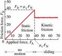 Graph  Coefficient of ...