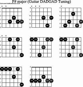 C Sharp Chord Diagram