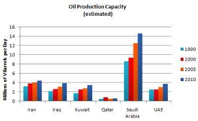 ielts bar chart oil production capacity
