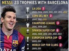 Trophées de Lionel Messi palmarès
