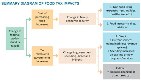 direct cuisine tax fairness and budget adequacy featured