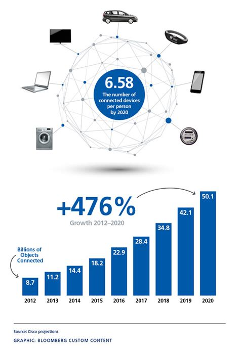 A phone number is also provided for follow up questions, as is a link to find a local claims representative. Internet of Things Liability Infographic   Zurich Insurance