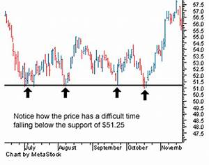 Predicting Stock Prices using Technical Analysis Trends ...