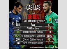 Iker Casillas vs David de Gea WhoScoredcom