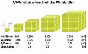 Verhältnis Berechnen Online : a v verh ltnis d mmstoffe glossar baunetz wissen ~ Themetempest.com Abrechnung