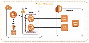 Vpc Support For Amazon Elasticsearch Service Domains