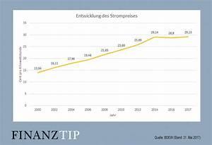 Kilowattstunden Berechnen : aktuelle strompreise so entwickelte sich der strompreis ~ Themetempest.com Abrechnung