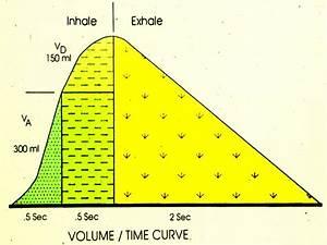 Retweleki  Inhalation And Exhalation Diagram