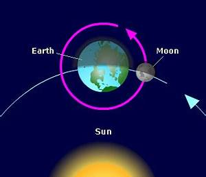 Earth, Sun and Moon | National Schools' Observatory
