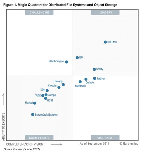 Dell Emc Named A Leader In The 2017 Gartner Magic Quadrant. Text And Email Marketing Help Desk Flow Chart. Lds Social Services Adoption. Pa Teaching Certificate Taking Online Courses. What Is Mastercard Secure Code. Plumbers In Aurora Colorado Open Source Mac. Bartel Dental Taunton Ma Depuy Metal On Metal. West Coast College Ontario Federal Gov Loans. Computer And Video Game Designer