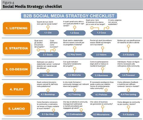 Social Media Strategy Template 53 Sle Social Media Marketing Plan Template Social