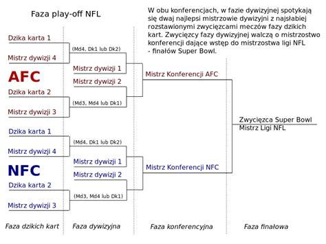 filenfl playoff plsvg wikimedia commons