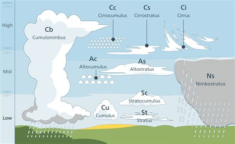 Cloud Types En.svg