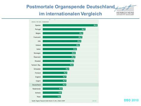 Im Vergleich by Organtransplantation Nierentransplantation Ppt Herunterladen