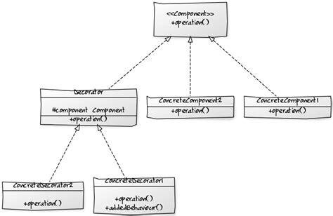 Decorator Pattern Java 8 java 8 lambda expression for design patterns decorator
