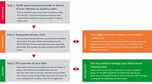 How To Make A Life Insurance Claim