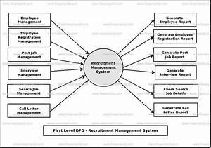 Data Flow Diagram Recruitment Management System