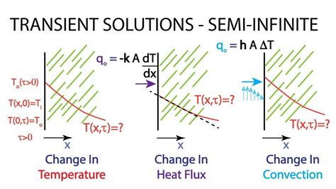 Cylindrical Heat Transfer