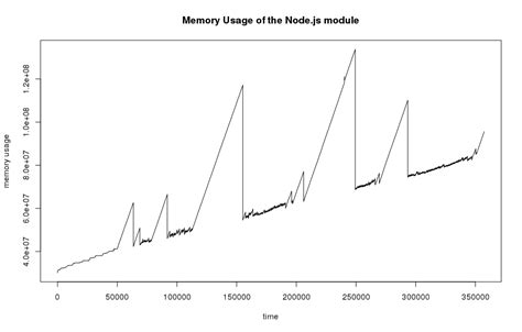 memory node rust js leak library extension written called same