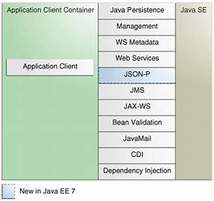 17 java ee 7 apis java platform enterprise edition for Java ee documents
