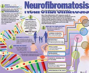 Neurofibromatosis – 1 in 3500 have it, associated with low vitamin D ... Neurofibromatosis 2