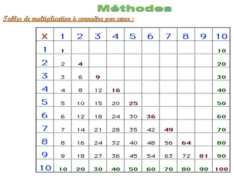 table de multiplication a completer travaux acpers 2013 2014