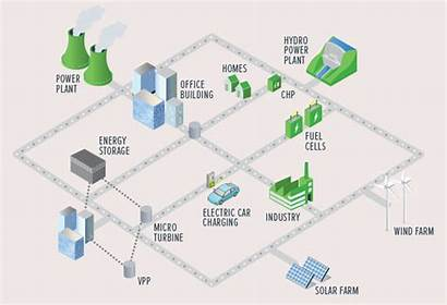 Grid Smart Animated Grids Technology System Flow