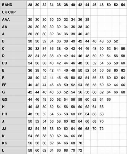 Bra Smallest Sizes Largest Charts Bras Grading