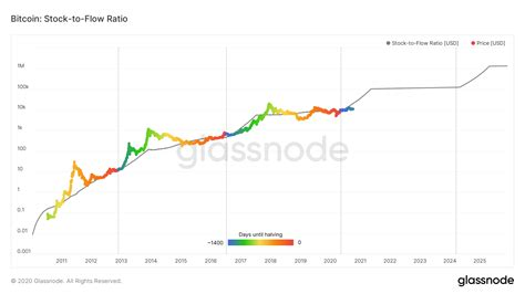 But only small amounts of new btc. A researcher debunks Stock-to-Flow model, likens Bitcoin ...