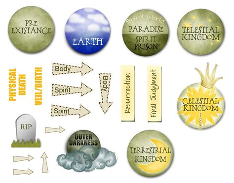 plan  salvation bookmark church gems pinterest