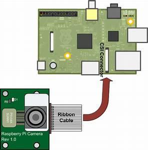 Working With Raspberry Pi Camera Board