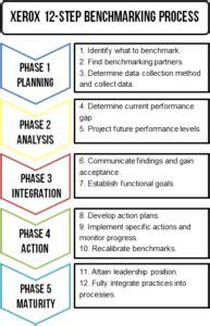 xerox  step benchmarking process sweetprocess