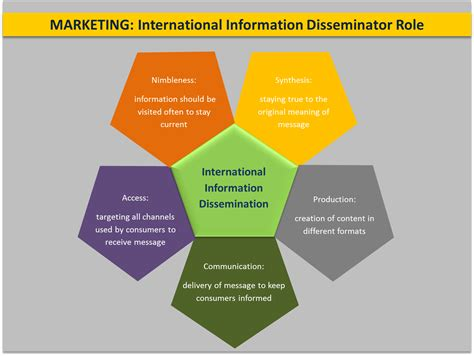 Marketing Information by Digital Marketing Atlas Fidelity International