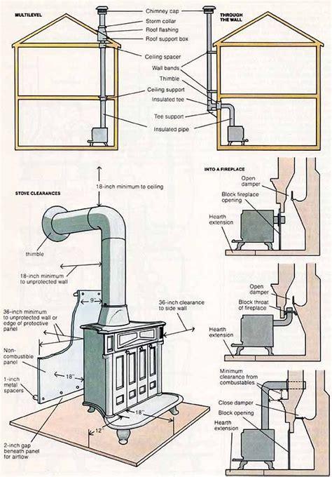 pin  edok rotcorp  vardo   stove fireplace