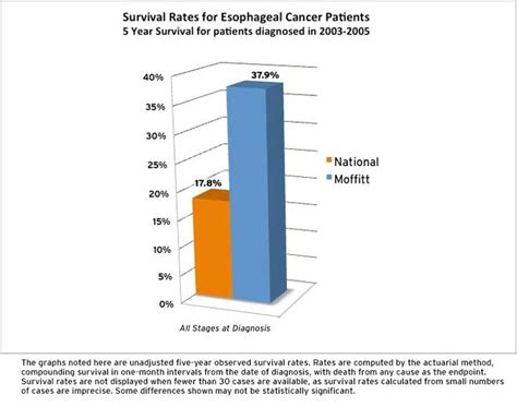 esophagus cancer  year survival rate