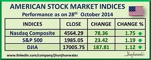 American Stock Market Indices Performance for 3 days as on ...