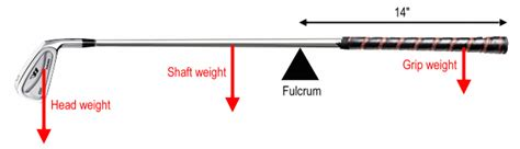 Swing Weight by Design Notes Heft Swingweight And Moi P2