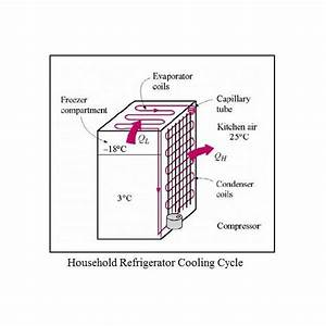 Refrigeration Process  Refrigerant Vapor Compression Cycle